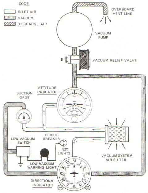 C TR182 Vacuum System